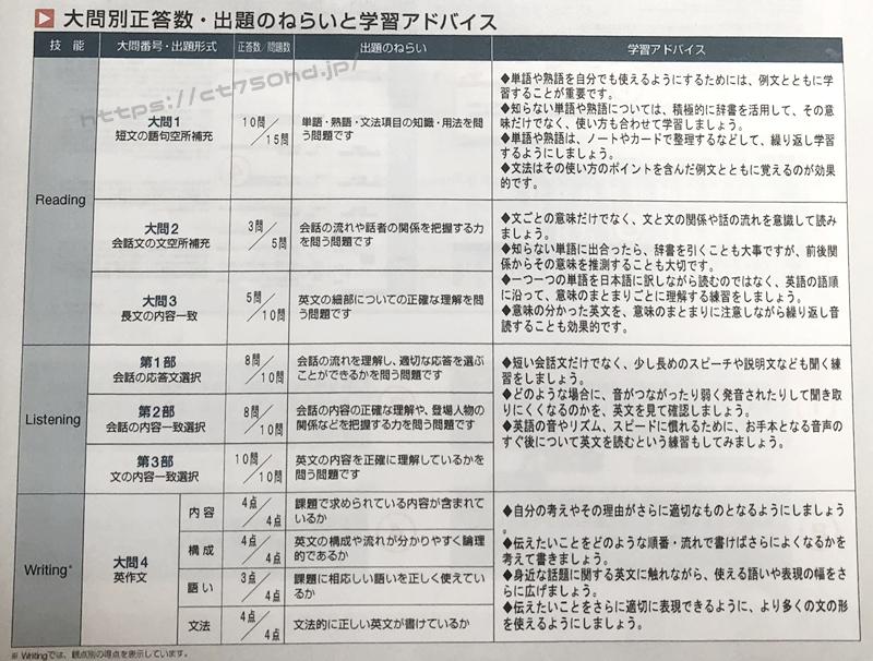 中学生_小学生英検3級_一次試験合格